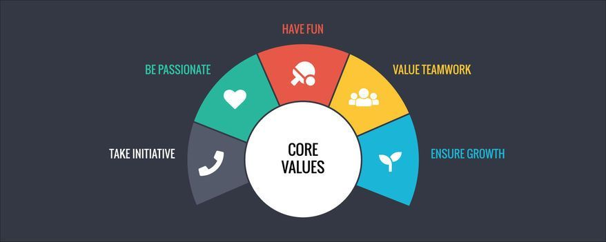 Core Values Example