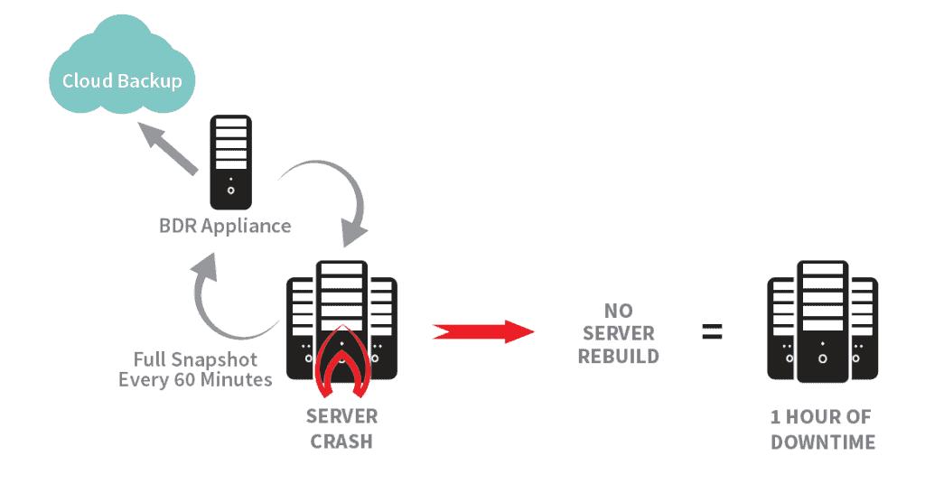 File & Folder Backup VS Image-Based Backup Cost